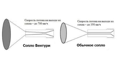 Конструкция обычного сопла и двойного Вентури